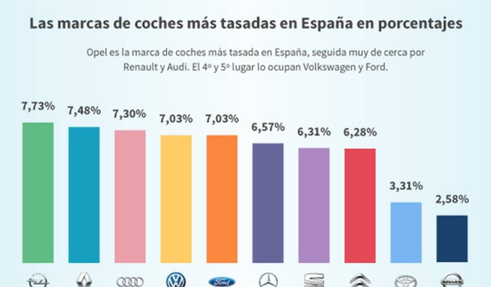 Audi lidera el ránking leonés como la marca de coche más tasada para ...